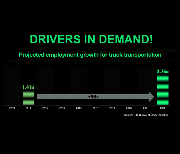 DRIVERS IN DEMAND! Driver Shortage Increases to Nearly 50,000!'