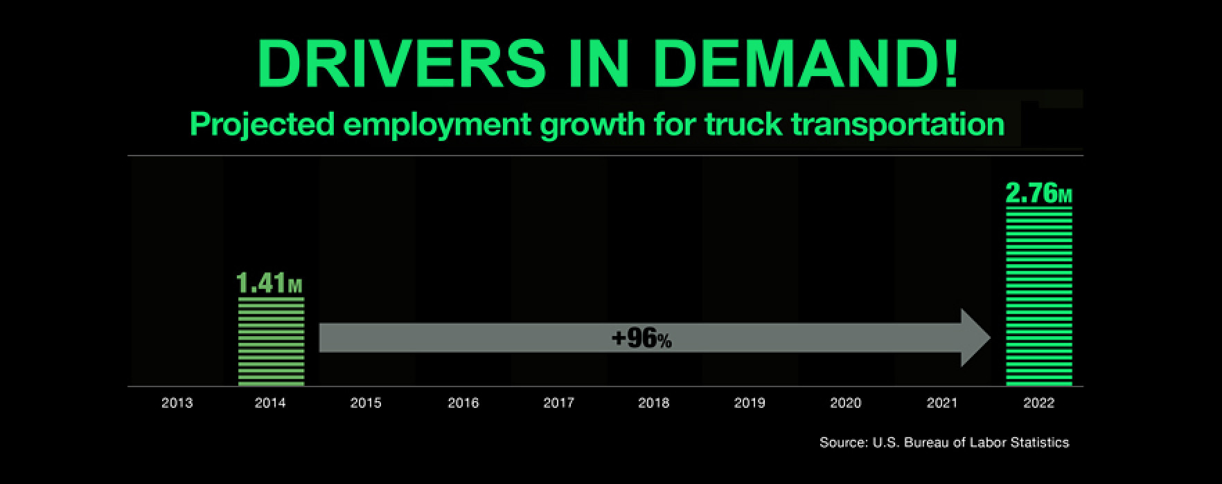 DRIVERS IN DEMAND! Driver Shortage Increases to Nearly 50,000!